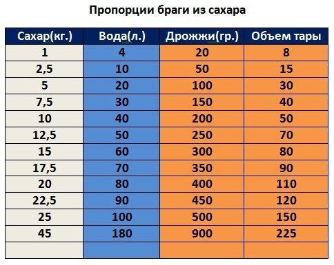 Таблица пропорций для самогона