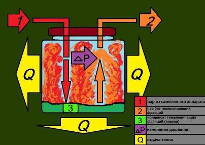 процесс выкипания самогона