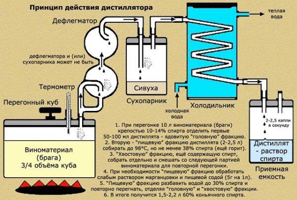 принцип действия дистиллятора