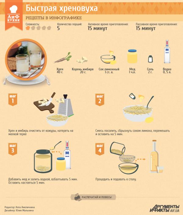 рецепт хреновухи на самогоне