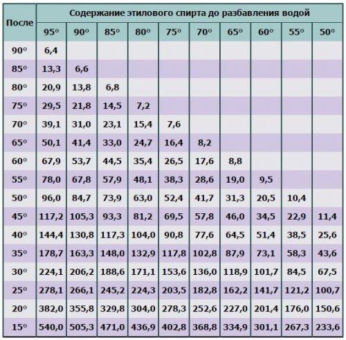 таблица разбавления самогона водой