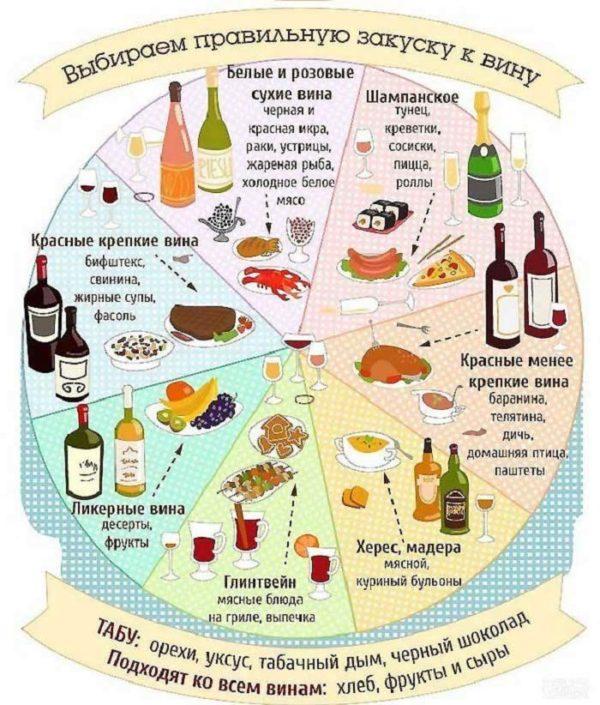 Красное вино с чем его употреблять